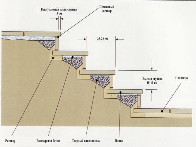Укладка плитки на ступени